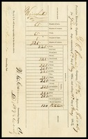 Provision return for Cavalry Captain, 1862